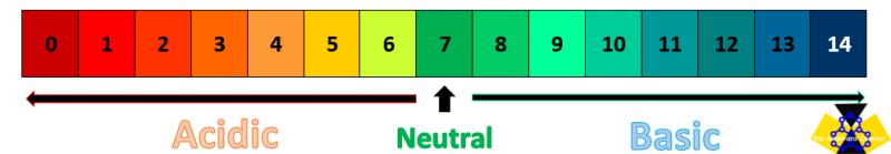 pH scale (1)